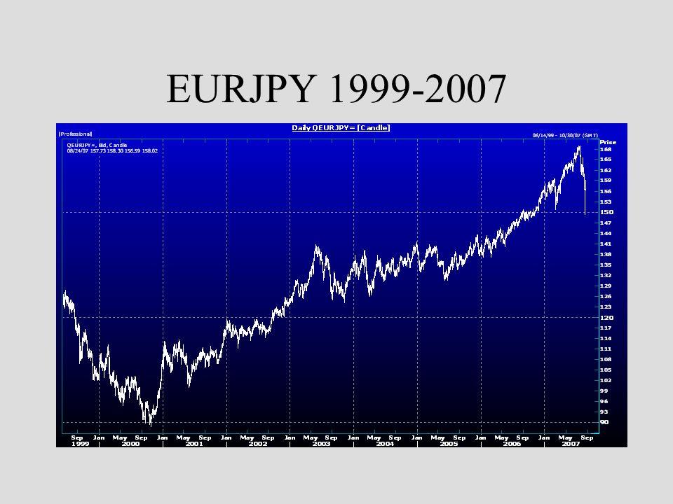 EURJPY 1999-2007