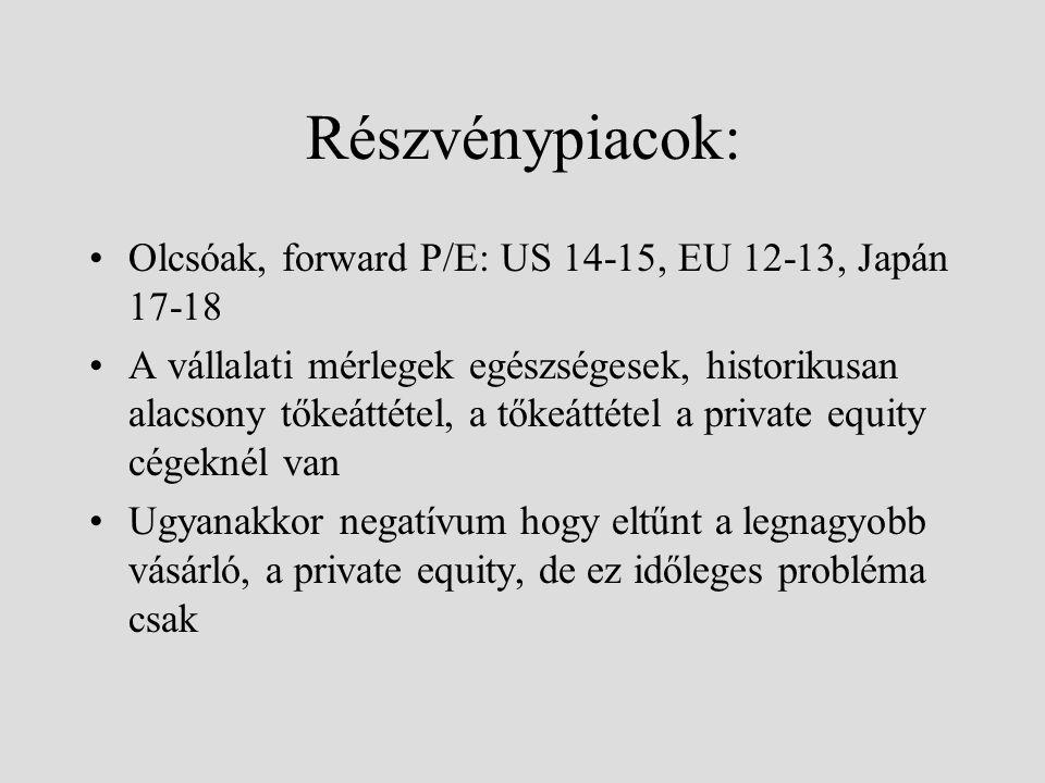 Részvénypiacok: Olcsóak, forward P/E: US 14-15, EU 12-13, Japán 17-18