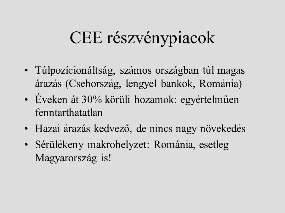 CEE részvénypiacok Túlpozícionáltság, számos országban túl magas árazás (Csehország, lengyel bankok, Románia)