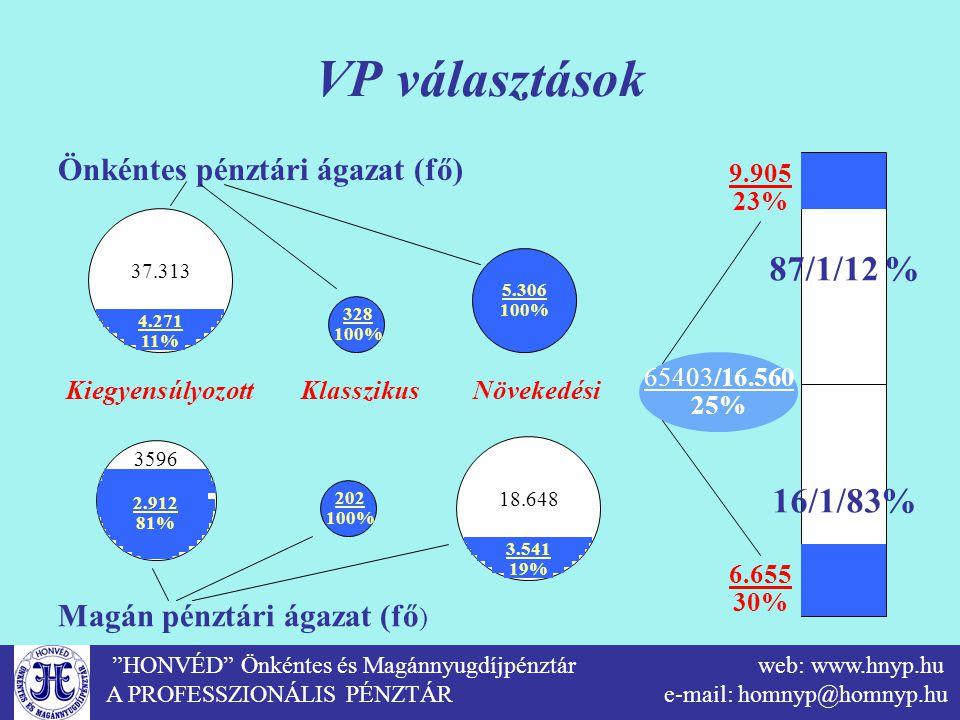 VP választások 87/1/12 % 16/1/83% Önkéntes pénztári ágazat (fő)