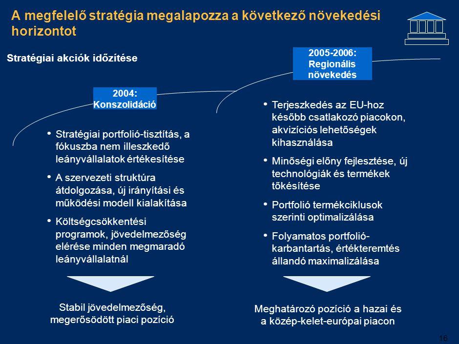 2006-ra a Pannonplast 15%-os EBITDA/árbevételt érhet el