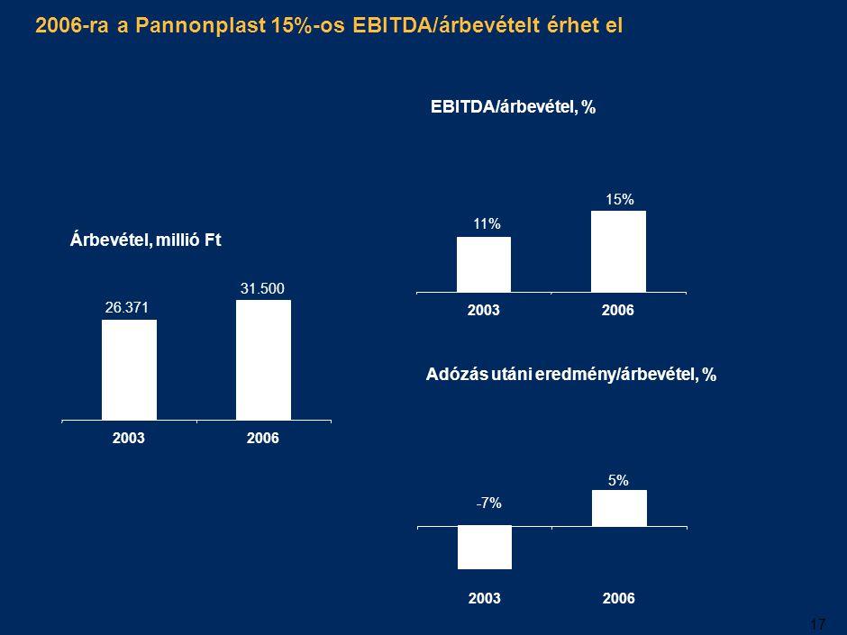 A 2004-es év a reorganizáció éve lesz: stabil árbevétel mellett jelentős eredménynövekedés várható