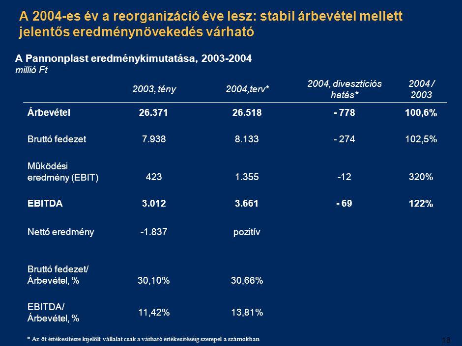 A 2004-es EBITDA növekedés legfontosabb tényezője az adminisztrációs költségek csökkentése