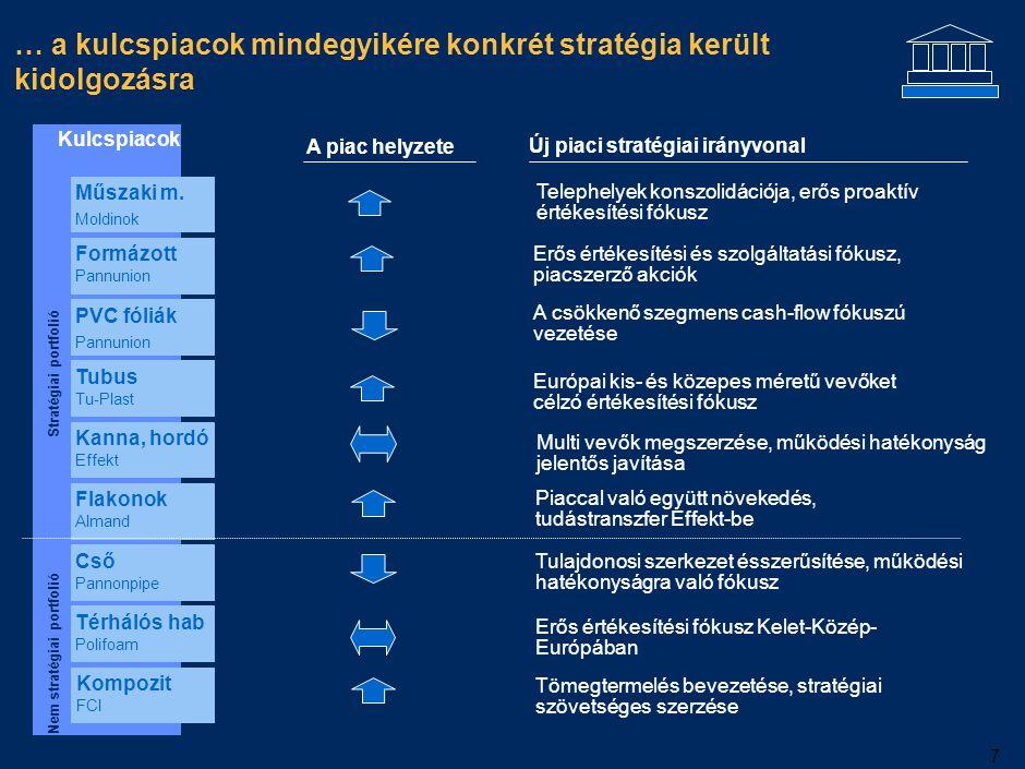 Stratégiánk megvalósításához egy hatékony, célszám-alapú irányítási modellre van szükség
