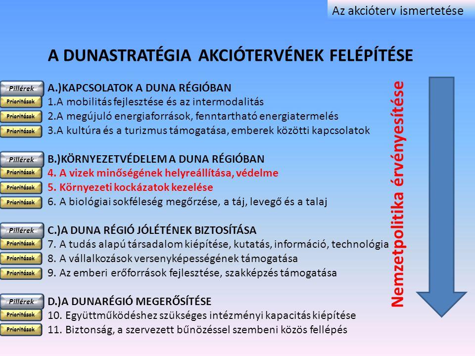 A Dunastratégia akciótervének felépítése