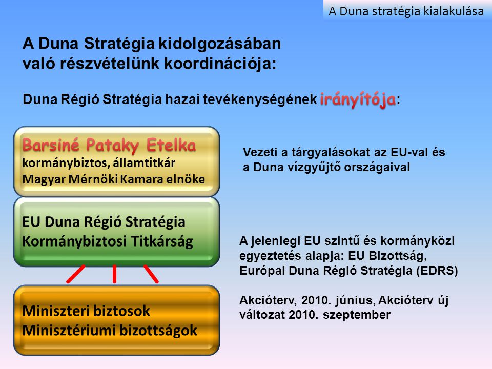 A Duna Stratégia kidolgozásában való részvételünk koordinációja:
