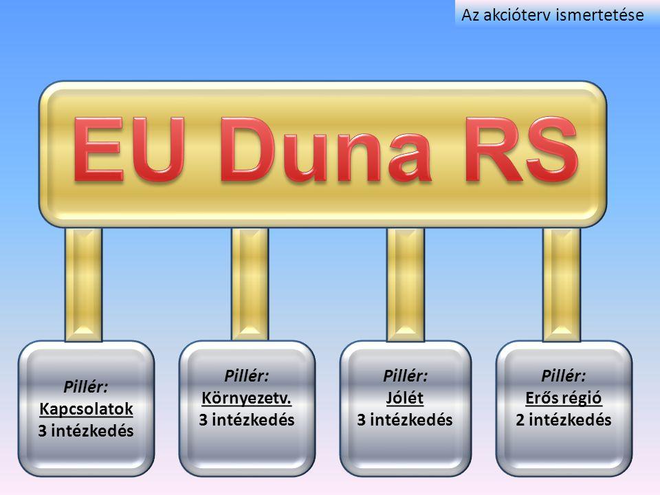 EU Duna RS Az akcióterv ismertetése Pillér: Kapcsolatok 3 intézkedés