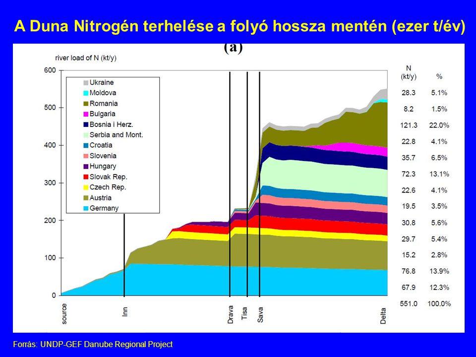 A Duna Nitrogén terhelése a folyó hossza mentén (ezer t/év)