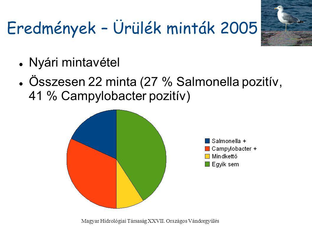 Eredmények – Ürülék minták 2005