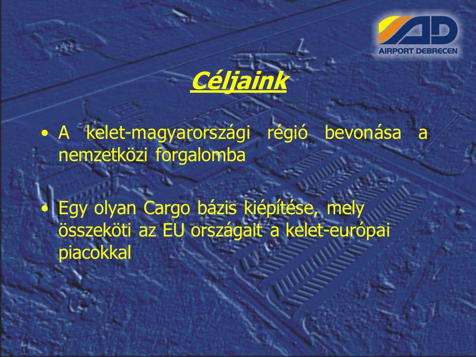 Céljaink A kelet-magyarországi régió bevonása a nemzetközi forgalomba