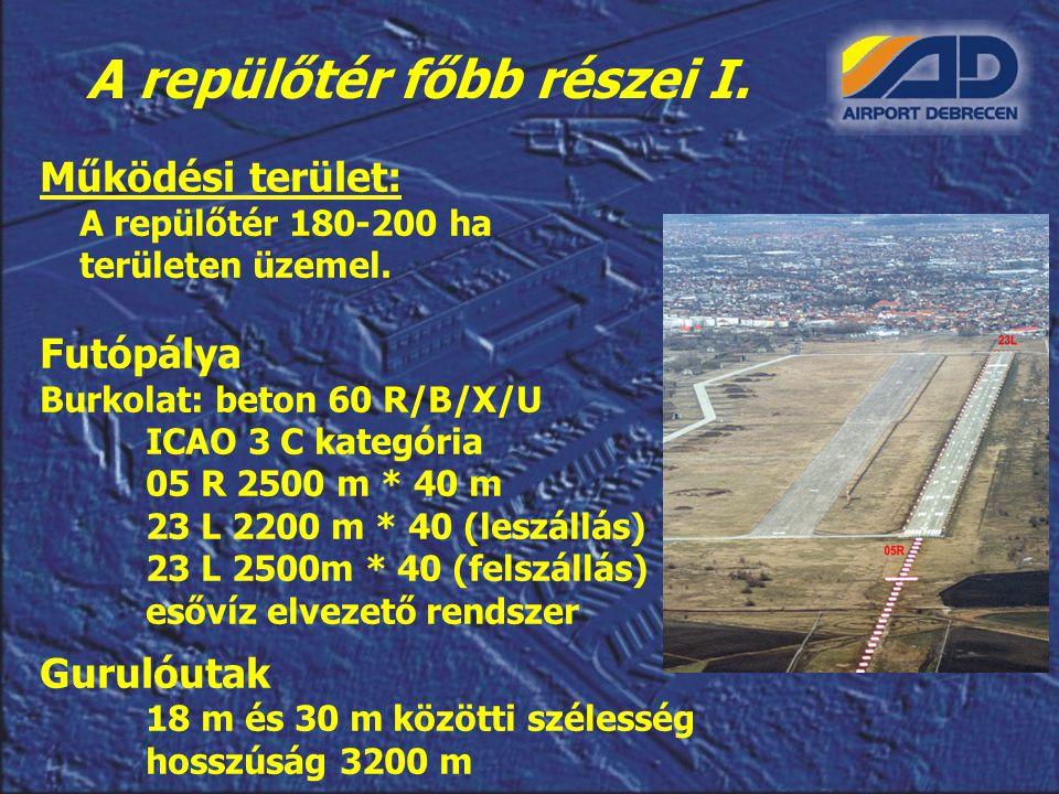 A repülőtér főbb részei I.