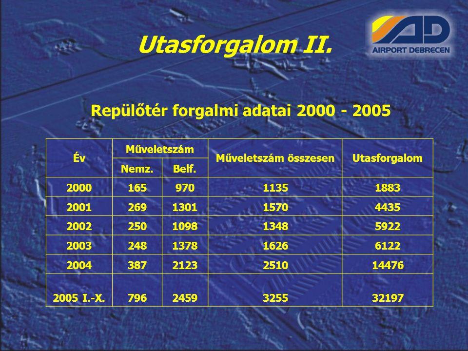 Repülőtér forgalmi adatai 2000 - 2005