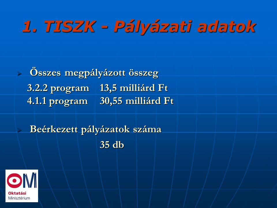 1. TISZK - Pályázati adatok