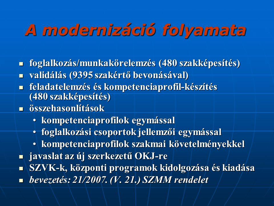 A modernizáció folyamata