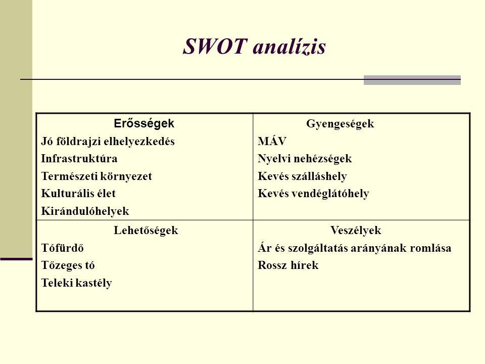 SWOT analízis Erősségek Jó földrajzi elhelyezkedés Infrastruktúra