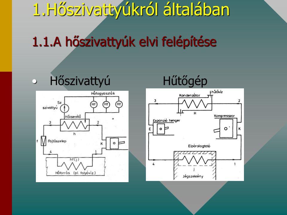 1.Hőszivattyúkról általában 1.1.A hőszivattyúk elvi felépítése