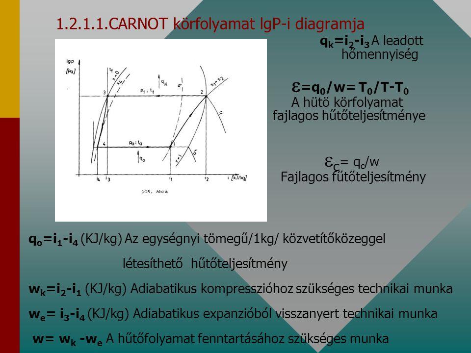 1. 2. 1. 1. CARNOT körfolyamat lgP-i diagramja. qk=i2-i3 A leadott