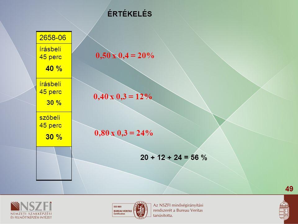 ÉRTÉKELÉS 2658-06. írásbeli 45 perc. 40 % 30 % szóbeli 45 perc. 0,50 x 0,4 = 20% 0,40 x 0,3 = 12%