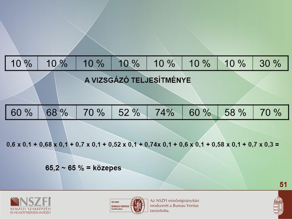 10 % 30 % 60 % 68 % 70 % 52 % 74% 58 % A VIZSGÁZÓ TELJESÍTMÉNYE