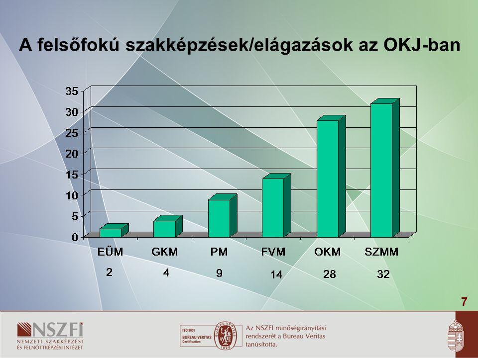 A felsőfokú szakképzések/elágazások az OKJ-ban