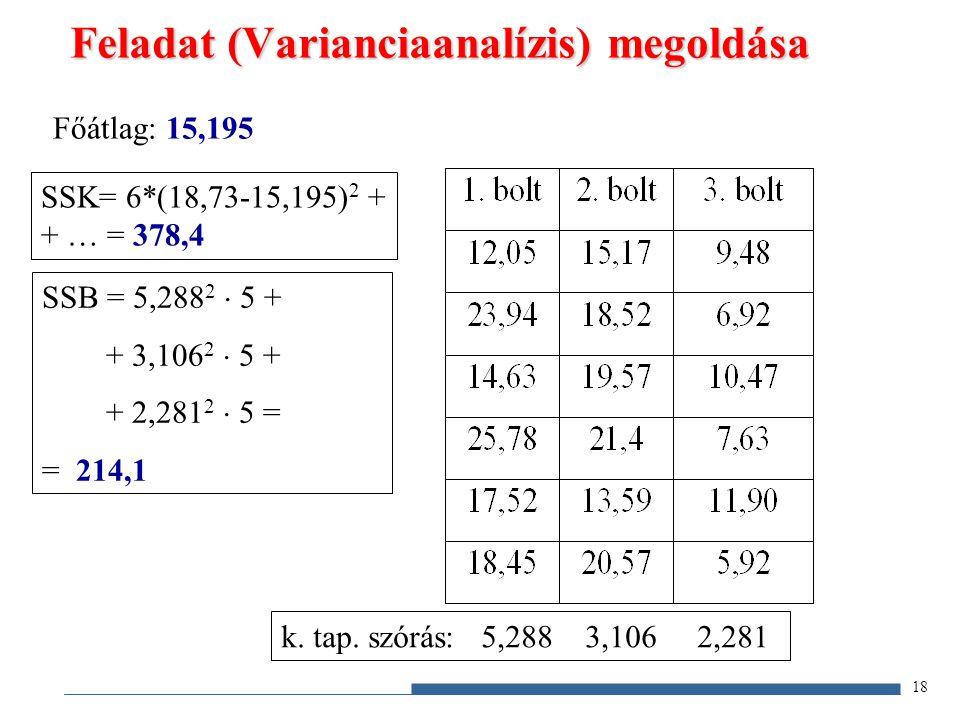 Feladat (Varianciaanalízis) megoldása