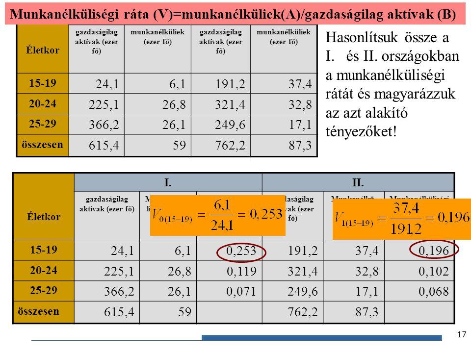 Hasonlítsuk össze a és II. országokban a munkanélküliségi