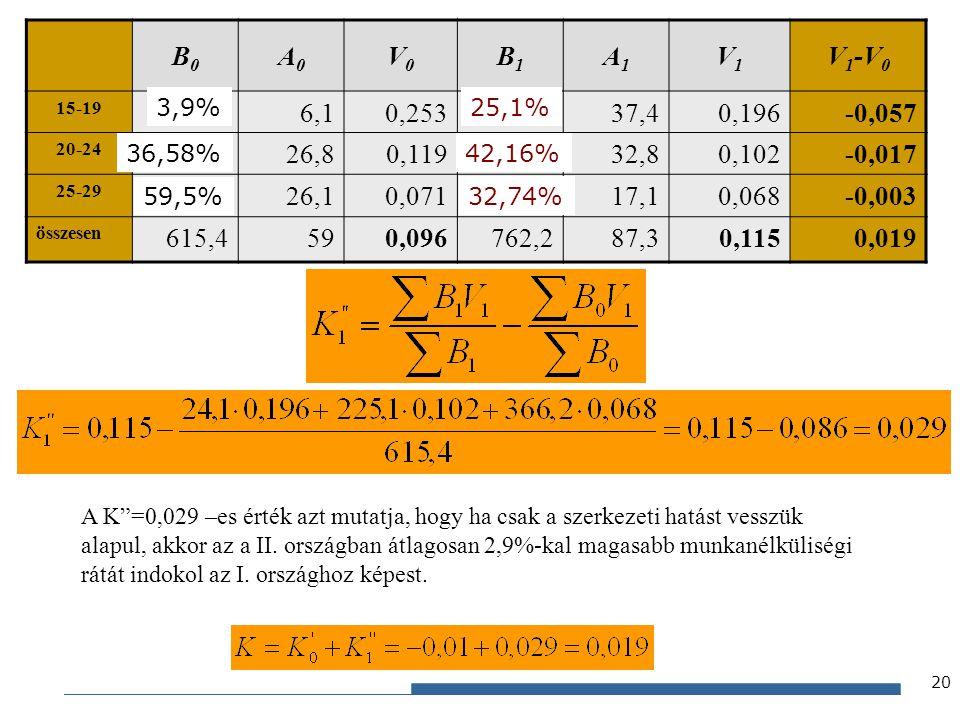 B0 A0. V0. B1. A1. V1. V1-V0. 15-19. 24,1. 6,1. 0,253. 191,2. 37,4. 0,196. -0,057. 20-24.