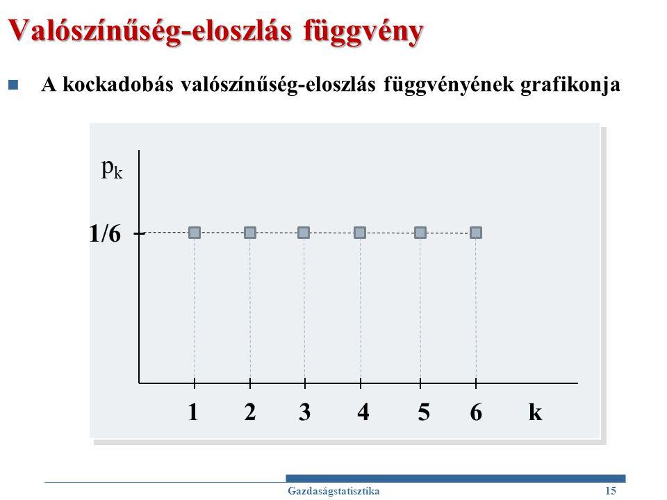 Valószínűség-eloszlás függvény