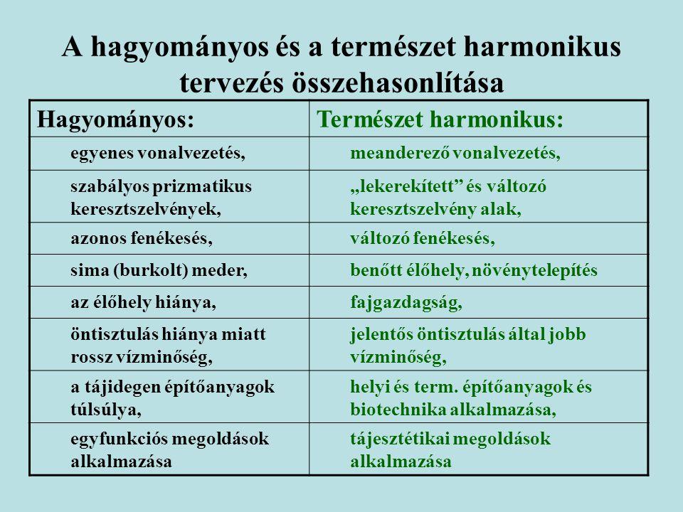 A hagyományos és a természet harmonikus tervezés összehasonlítása