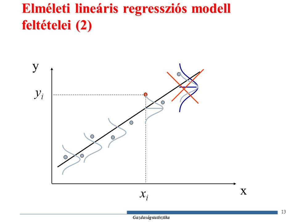 Elméleti lineáris regressziós modell feltételei (2)