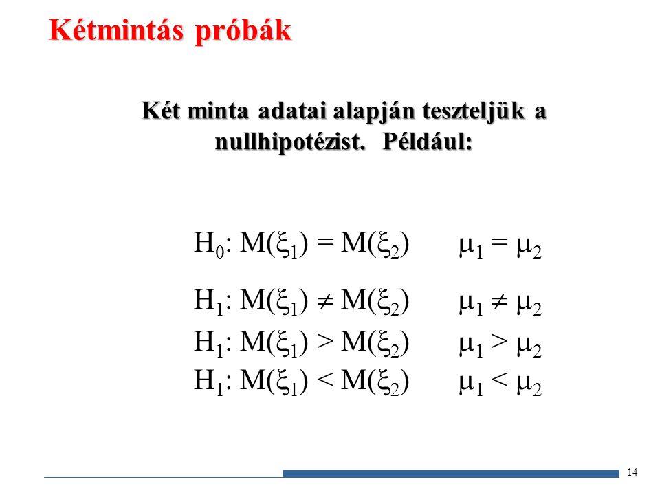 Két minta adatai alapján teszteljük a nullhipotézist. Például: