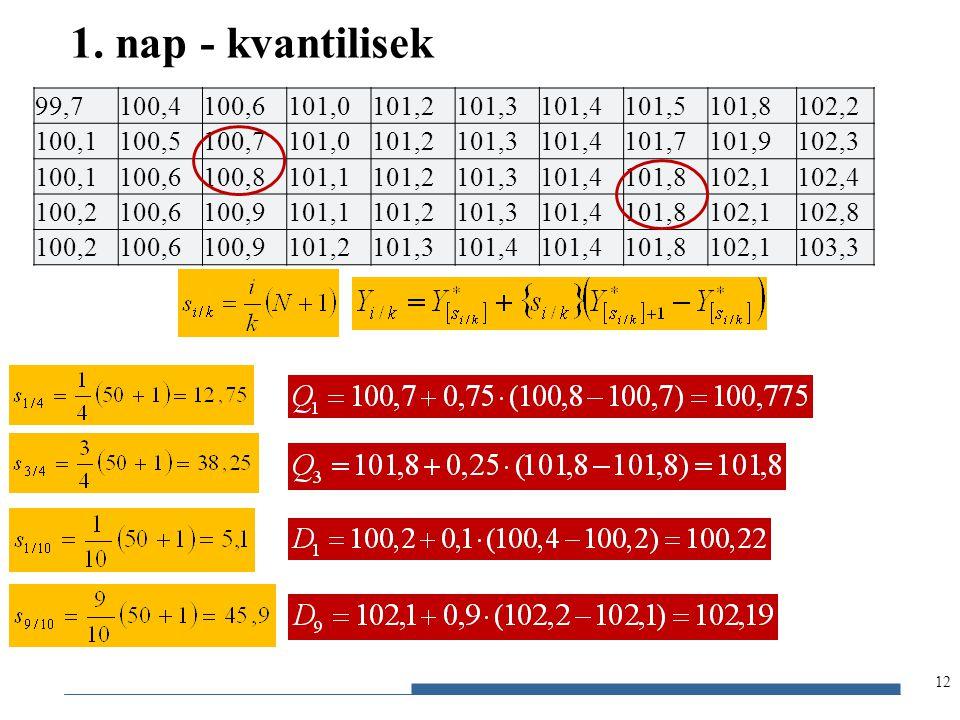 1. nap - kvantilisek 99,7. 100,4. 100,6. 101,0. 101,2. 101,3. 101,4. 101,5. 101,8. 102,2. 100,1.