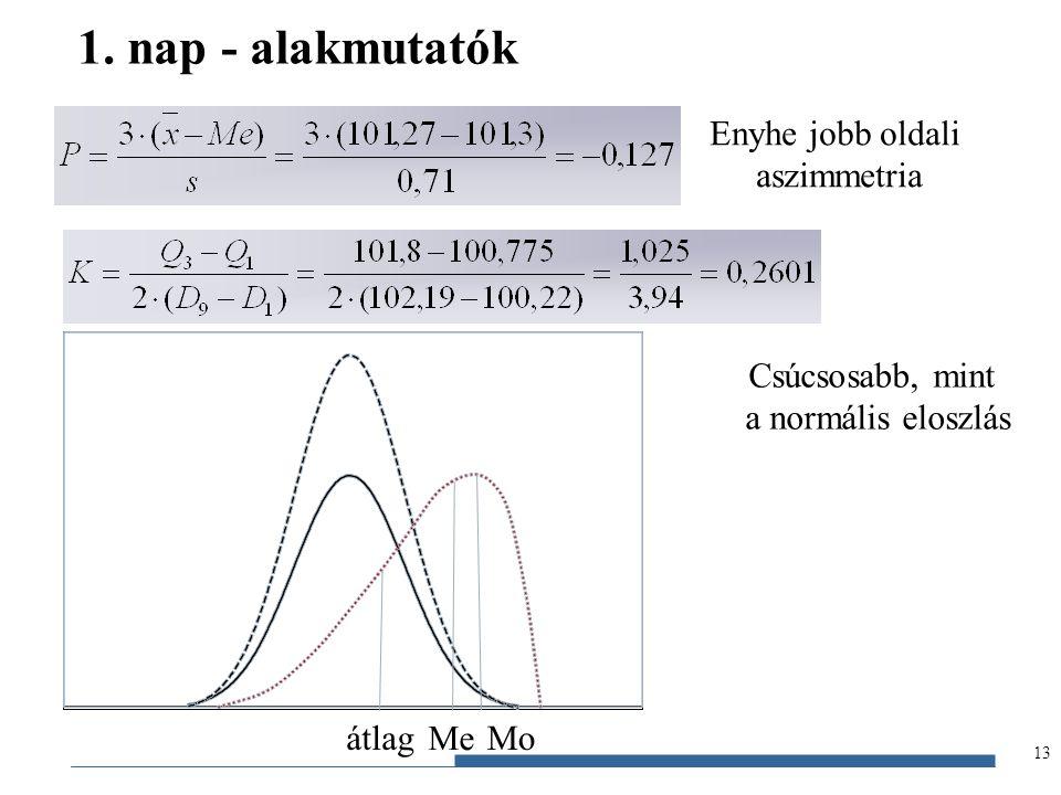 1. nap - alakmutatók Enyhe jobb oldali aszimmetria Csúcsosabb, mint