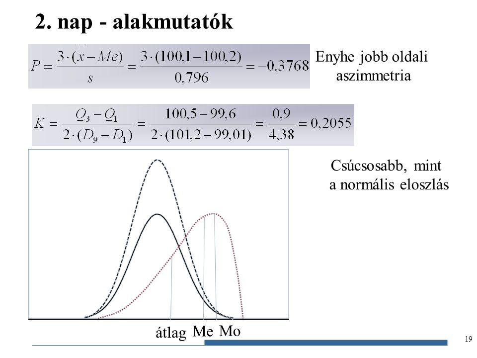2. nap - alakmutatók Enyhe jobb oldali aszimmetria Csúcsosabb, mint