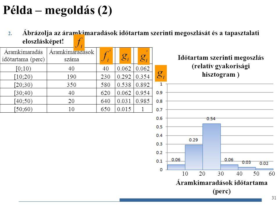Példa – megoldás (2) Ábrázolja az áramkimaradások időtartam szerinti megoszlását és a tapasztalati eloszlásképet!