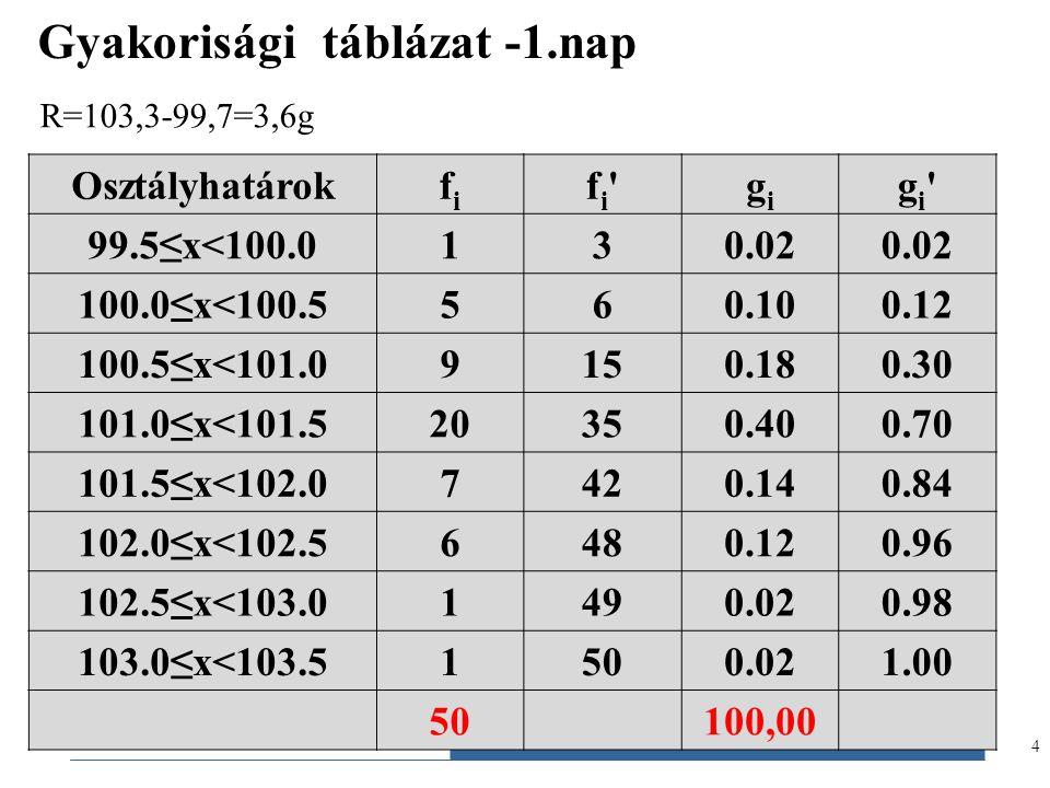 Gyakorisági táblázat -1.nap