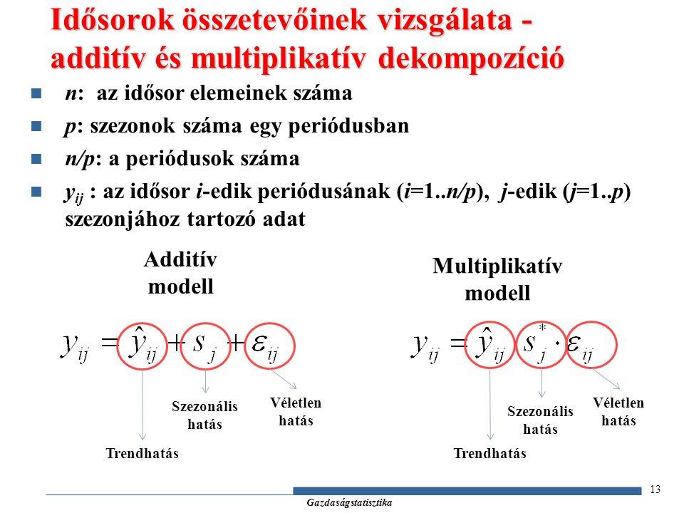Idősorok összetevőinek vizsgálata - additív és multiplikatív dekompozíció