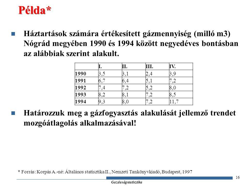 Példa* Háztartások számára értékesített gázmennyiség (milló m3) Nógrád megyében 1990 és 1994 között negyedéves bontásban az alábbiak szerint alakult.