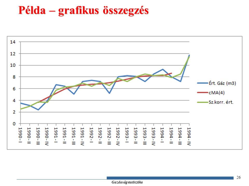 Példa – grafikus összegzés