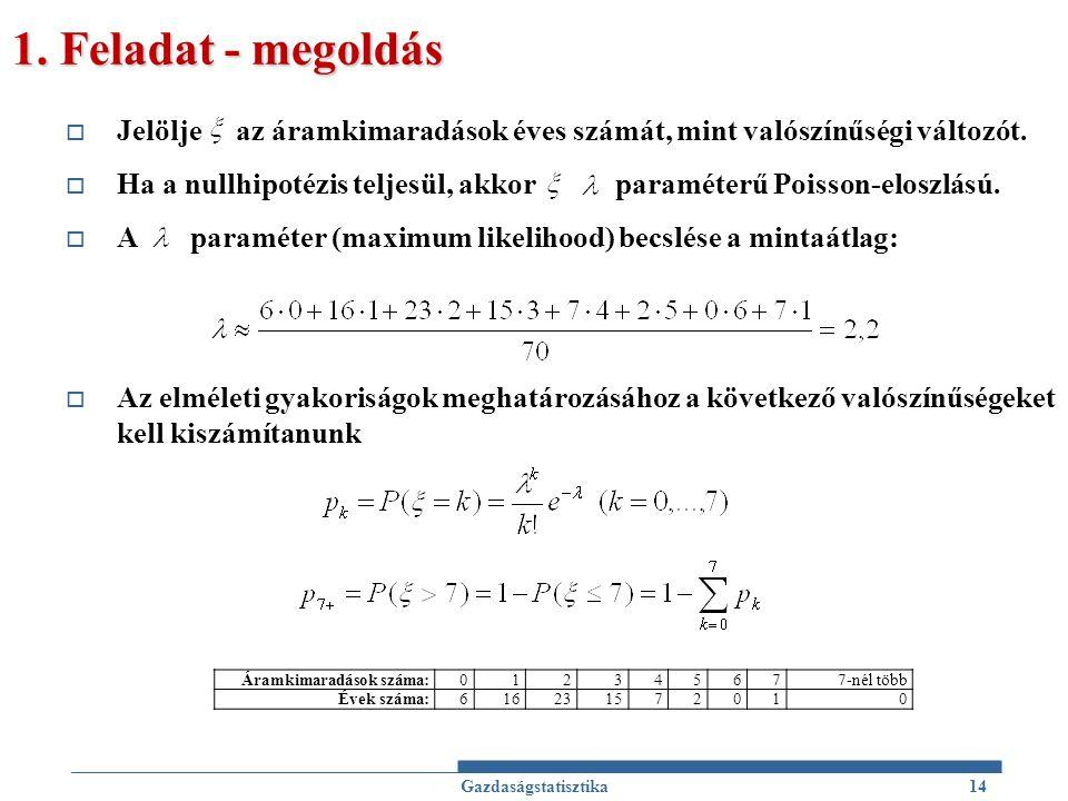 1. Feladat - megoldás Jelölje az áramkimaradások éves számát, mint valószínűségi változót.