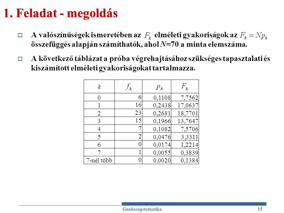1. Feladat - megoldás A valószínűségek ismeretében az elméleti gyakoriságok az összefüggés alapján számíthatók, ahol N=70 a minta elemszáma.