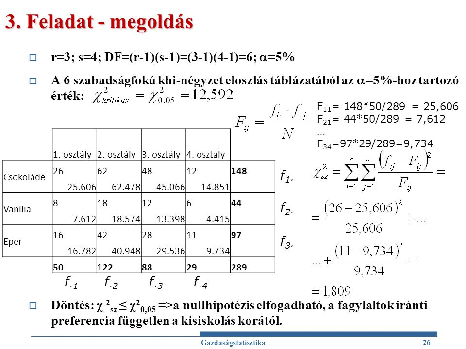3. Feladat - megoldás r=3; s=4; DF=(r-1)(s-1)=(3-1)(4-1)=6; =5%