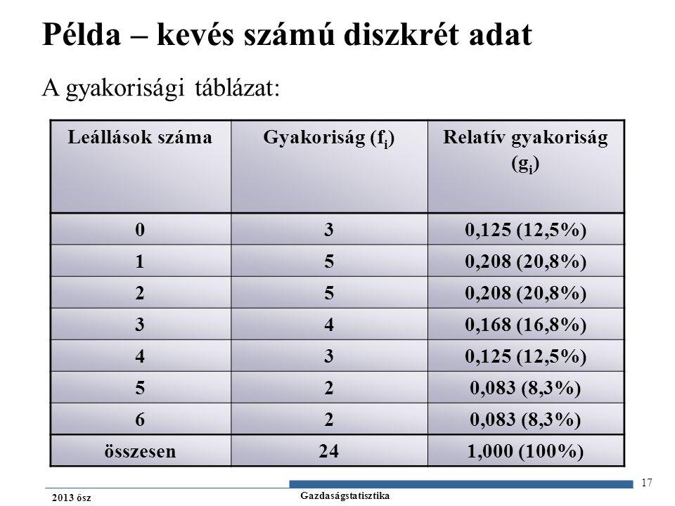 Példa – kevés számú diszkrét adat