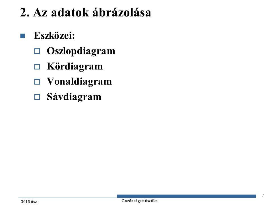 2. Az adatok ábrázolása Eszközei: Oszlopdiagram Kördiagram