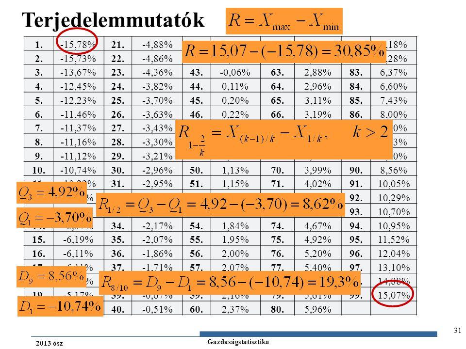 Terjedelemmutatók 1. -15,78% 21. -4,88% 41. -0,41% 61. 2,53% 81. 6,18%