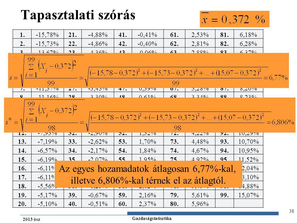 Tapasztalati szórás Az egyes hozamadatok átlagosan 6,77%-kal,