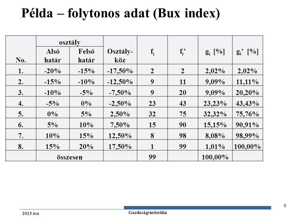 Példa – folytonos adat (Bux index)