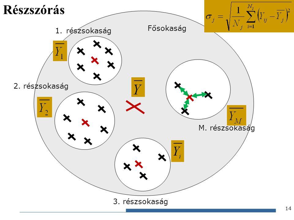 Részszórás Fősokaság részsokaság 2. részsokaság M. részsokaság