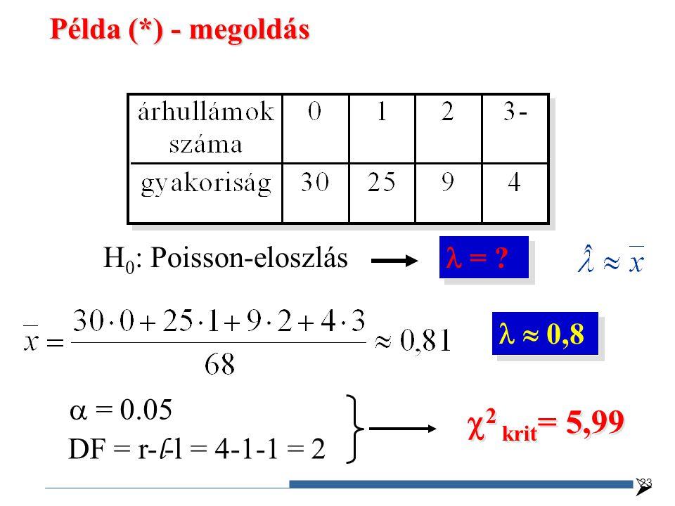 2 krit= 5,99 Példa (*) - megoldás H0: Poisson-eloszlás  =   0,8