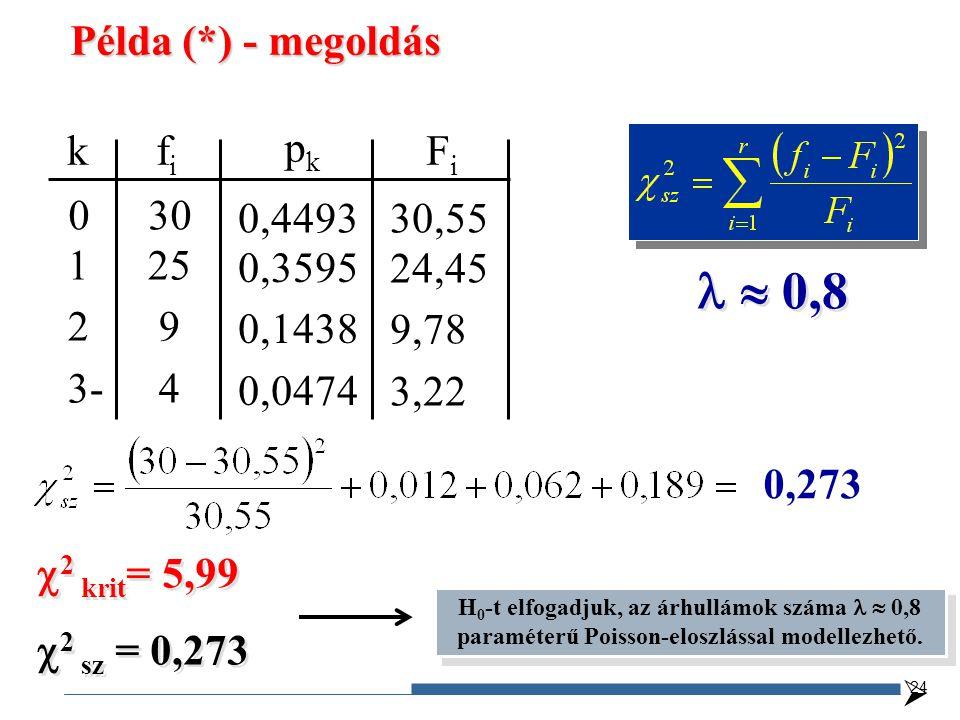   0,8 Példa (*) - megoldás k fi Fi pk 0 30 1 25 2 9 3- 4 0,4493